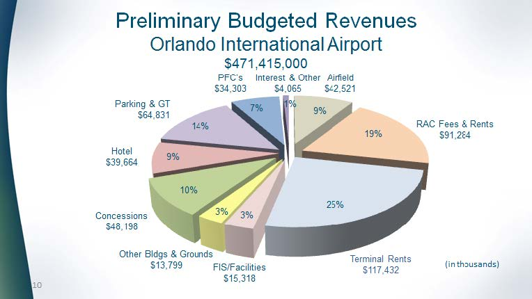 Preliminary Budgeted Revenues