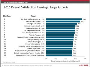 J.D. Power & Associates 2016 Airport Satisfaction Survey